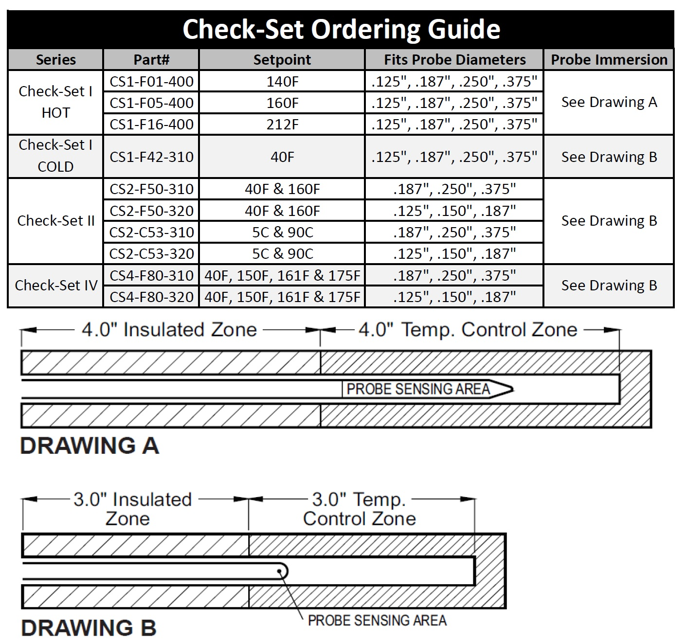 Check Set Ordering Guide