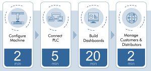 Unitronics UniCloud 30 Minutes Setup